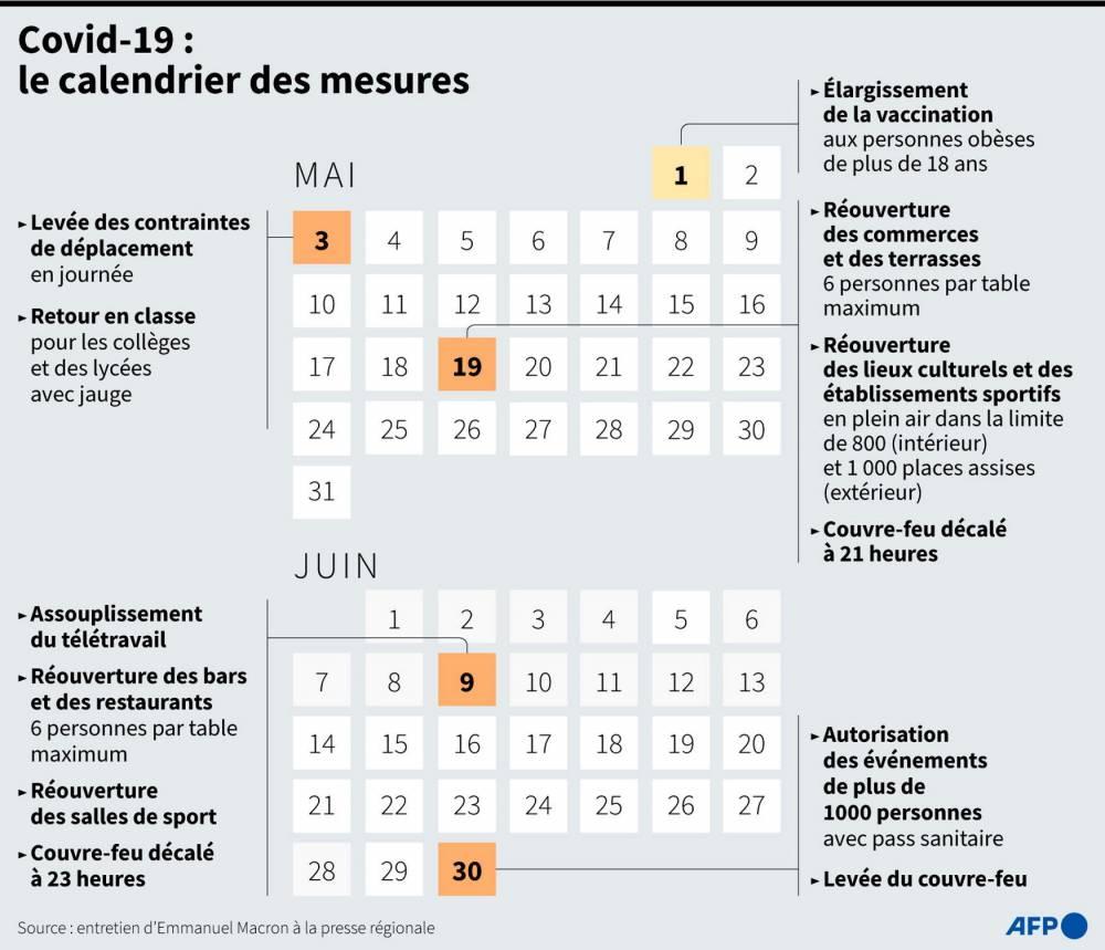 Rappel du calendrier gouvernemental